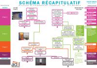 Schéma récapitulatif processus de traitement non-décence – CAF-Adil13